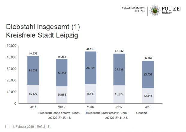 Entwicklung der Fallzahlen bei Diebstahl insgesamt. Grafik: Polizeidirektion Leipzig