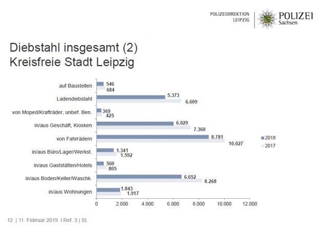 Entwicklung der Fallzahlen bei einzelnen Arten von Diebstahl. Grafik: Polizeidirektion Leipzig