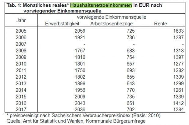 Reale Einkommen der Leipziger nach Einkommensquelle. Grafik: Stadt Leipzig