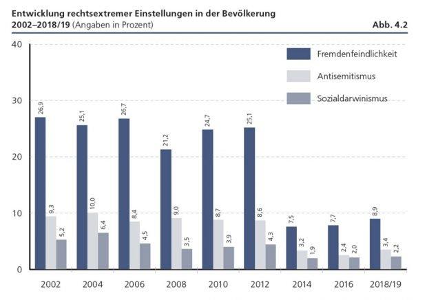 """Entwicklung weiterer rechtsextremer Einstellungen. Grafik: Friedrich-Ebert-Stiftung, """"Verlorene Mitte - Feindselige Zustände"""""""