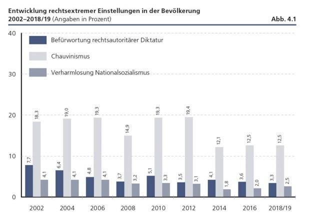 """Entwicklung rechtsextremer Einstellungen. Grafik: Friedrich-Ebert-Stiftung, """"Verlorene Mitte - Feindselige Zustände"""""""