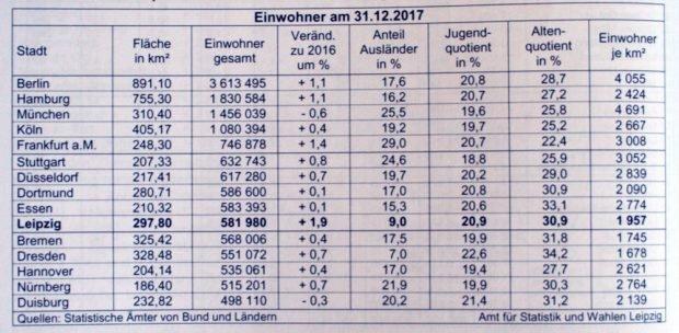 Vergleich der 15 größten deutschen Städte. Grafik: Stadt Leipzig, Quartalsbericht 4 / 2018