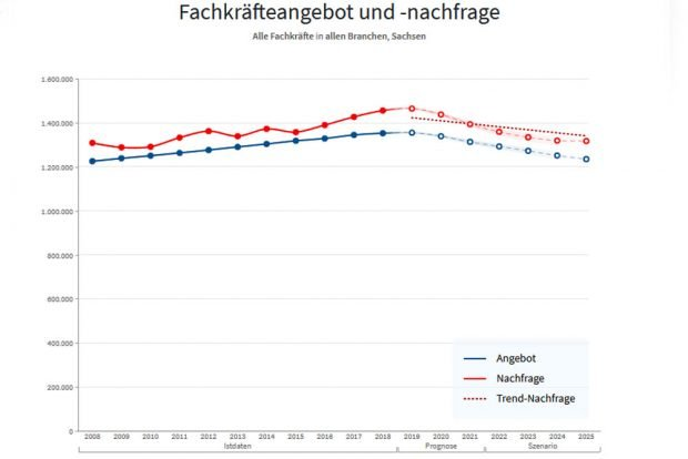 Fachkräfteprognose für Sachsen. Grafik: IHK-Fachkräftemonitor