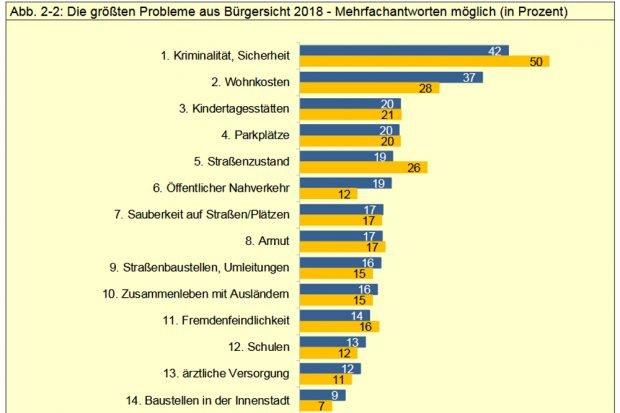 Die größten Probleme aus Bürgersicht. Grafik: Stadt Leipzig, Bürgerumfrage 2018