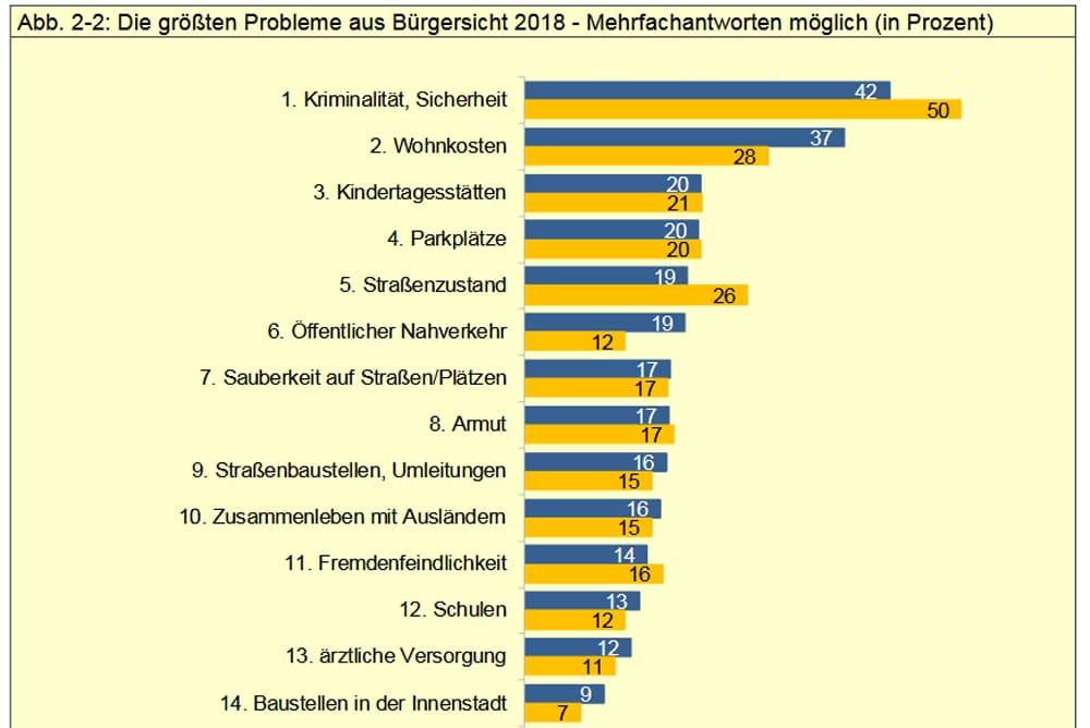 Die größten Probleme der Leipziger. Grafik: Stadt Leipzig, Bürgerumfrage 2018