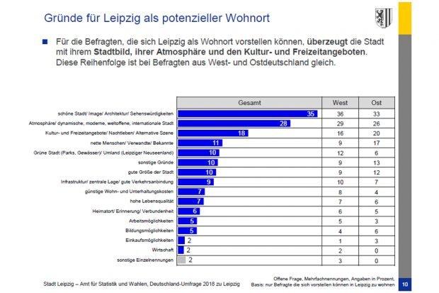 Gründe für eine mögliche Wahl Leipzigs als Wohnort. Grafik: Stadt Leipzig, Deutschlandumfrage 2018