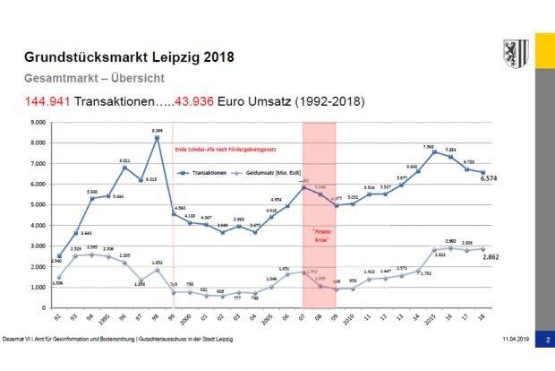 Entwicklung des Leipziger Grundstücksmarkts seit 1992. Grafik: Stadt Leipzig, Gutachterausschuss