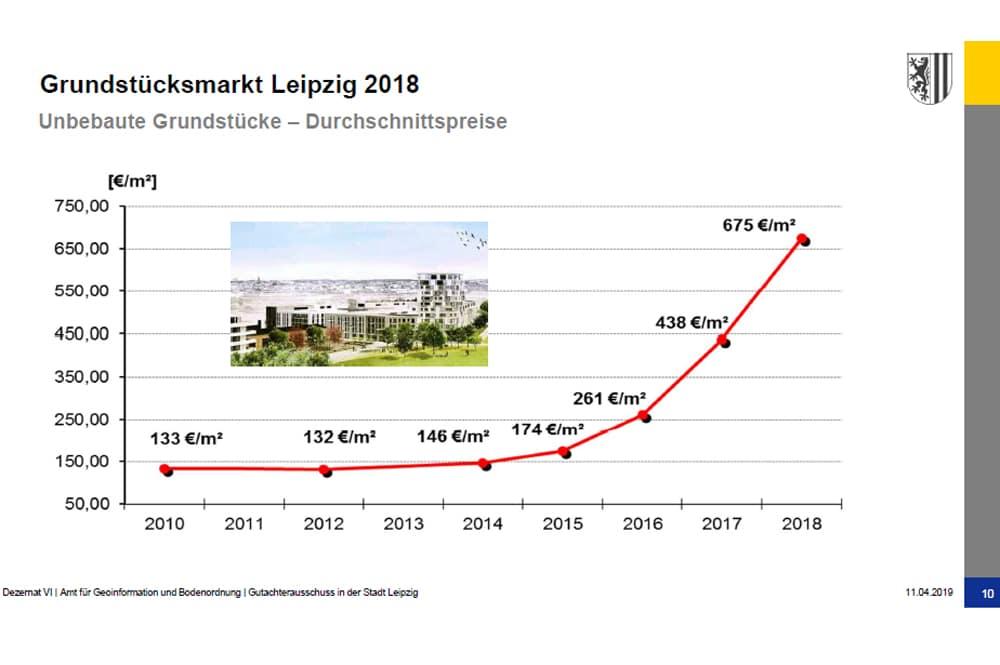 Bodenrichtwerte für innerstädtisches Bauland. Grafik: Stadt Leipzig, Gutachterausschuss