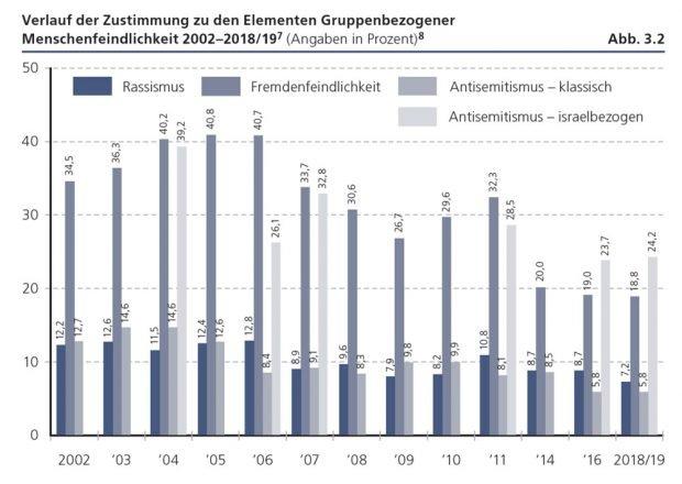 """Einstellungen der gruppenbezogenen Menschenfeindlichkeit. Grafik: Friedrich-Ebert-Stiftung, """"Verlorene Mitte - Feindselige Zustände"""""""