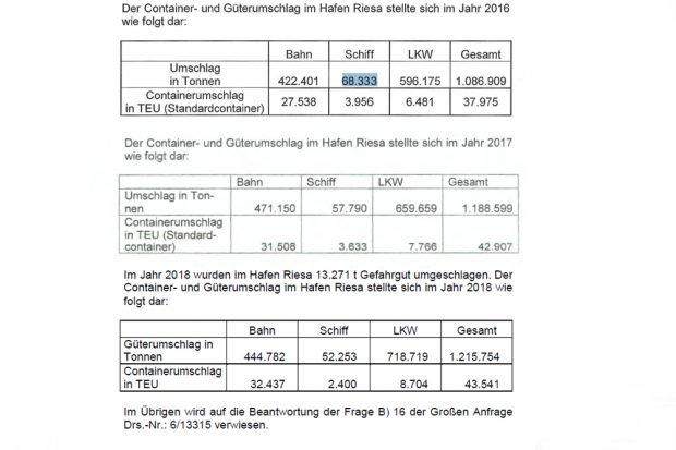 Entwicklung des Güter- und Containerumschlags in Riesa 2016,2017, 2018. Grafik: Freistaat Sachsen (aus drei Einzelanfragen von Katja Meier (Grüne) zum Güterumschlag im Hafen Riesa)