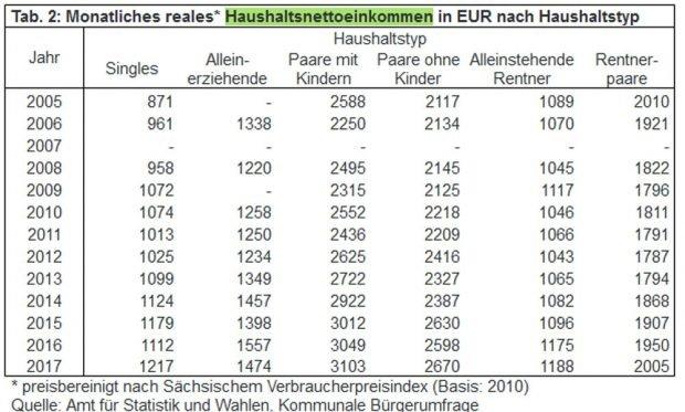 Entwicklung der Leipziger Einkommen nach Haushaltstyp. Grafik: Stadt Leipzig