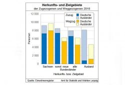 Herkunfts- und Zielgebiete der Leipziger Wanderungsbewegung. Grafik: Stadt Leipzig, Quartalsbericht 4 / 2018