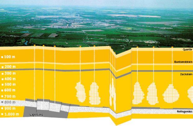 Kavernenspeicher Bad Lauchstädt: Die aus einer 500 Meter dicken Salzschicht ausgesolten Kavernen benden sich in einer Teufe zwischen 765 und 925 Metern. Foto: VNG Gasspeicher GmbH