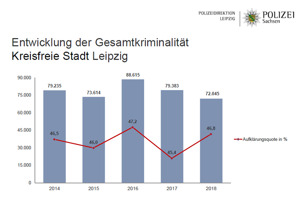 Fallzahlentwicklung in Leipzig. Grafik: Polizeidirektion Leipzig