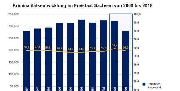 Kriminalitätsentwicklung in Sachsen. Grafik: Freistaat Sachse, SMI