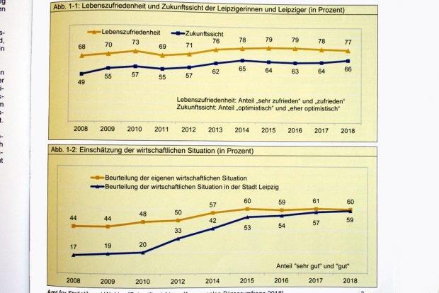 Lebenszufriedenheit und Beurteilung der wirtschaftlichen Lage der Leipziger seit 2008. Grafiken: Stadt Leipzig, Bürgerumfrage 2018
