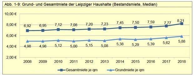 Entwicklung der Mieten seit 2008. Grafik: Stadt Leipzig, Bürgerumfrage 2018