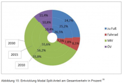"Die ""Prognose"" zum Modal Split im Landesverkehrsplan. Grafik: Freistaat Sachsen, Landesverkehrsplan"