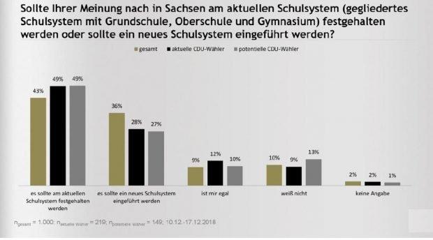 Sollte das bisherige Schulsystem beibehalten oder ein neues eingeführt werden? Grafik: CDU-Fraktion Sachsen, INSA