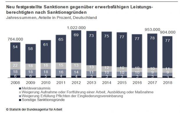 Sanktionsgründe von 2008 bis 2018. Grafik: Bundesagentur für Arbeit