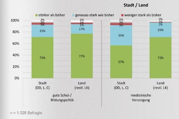 Unterschiedliche Problemsichten bei Schule und medizinischer Versorgung zwischen Stadt und Land. Grafik: CDU-Fraktion Sachsen, INSA