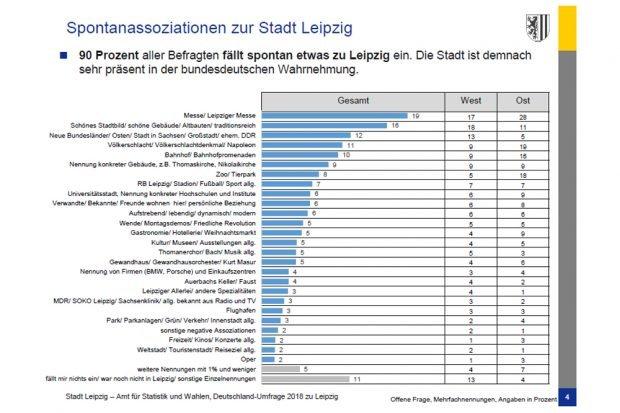 Spontannennungen zu Leipzig. Grafik: Stadt Leipzig, Deutschlandumfrage 2018
