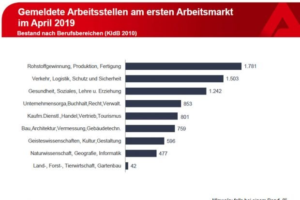 Freie Stellen nach Wirtschaftsbereichen. Grafik: Arbeitsagentur Leipzig