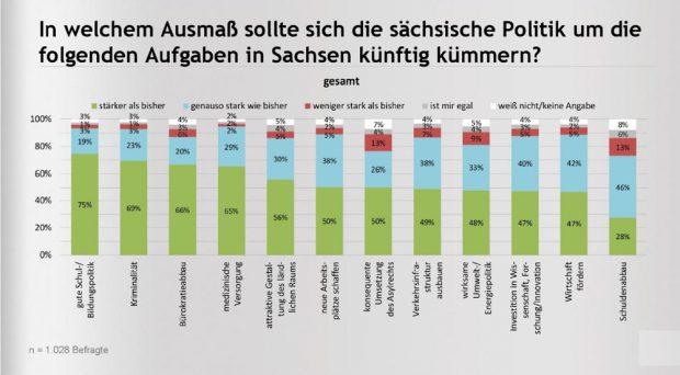 Um welche Themen solte sich die sächsische Politik besonders kümmern? Grafik: CDU-Fraktion Sachsen / INSA
