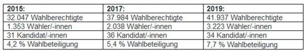 Ergebnisse der Wahlen zum Leipziger Jugendparlament. Grafik: Stadt Leipzig
