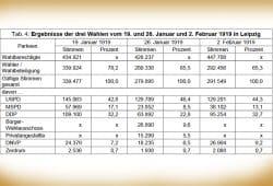 Die Leipziger Wahlergebnisse von Januar und Februar 1919. Grafik: Stadt Leipzig, Quartalsbericht 4 / 2018