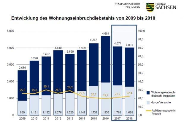Entwicklung der Zahl der Wohnungseinbrüche. Grafik: Freistaat Sachsen, SMI