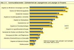 Zufriedenheitswerte der Leipziger. Grafik: Stadt Leipzig, Bürgerumfrage 2018
