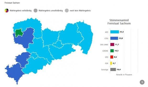 Alles so blau: Die Europawahl in Sachsen. Screen wahlen.sachsen.de