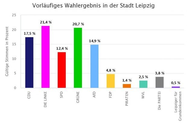 Die Wahlergebnisse zum neuen Stadtrat in Leipzig. Bild: Stadt Leipzig