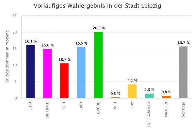 Vorläufiges Wahlergebnis der Europawahl. Foto: Stadt Leipzig