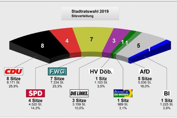 Neue Sitzverteilung im Delitzscher Stadtrat. Grafik: Stadt Delitzsch