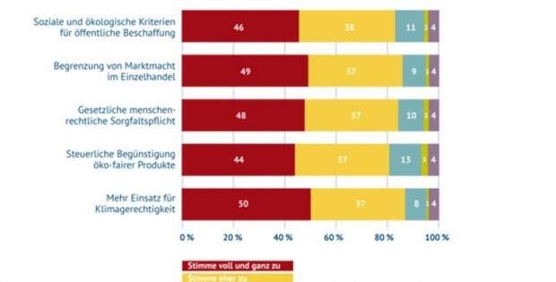 Umfrage des Forums Fairer Handel zur Sorgfaltspflicht der Unternehmen. Grafik: Forum Fairer Handel