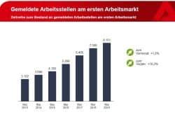 Anstieg der frei gemeldeten Arbeitsstellen seit Mai 2013. Grafik: Arbeitsagentur Leipzig