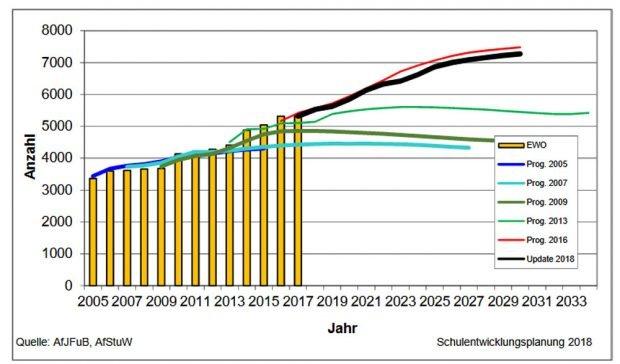 Die Zahl der erwarteten Kinder unter 6 Jahren. Grafik: Stadt Leipzig