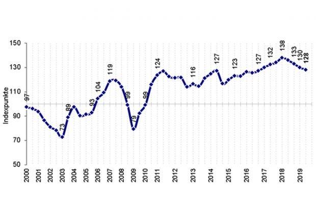 Der Konjunkturklimaindex der Sächsischen IHKs. Grafik: Landesarbeitsgemeinschaft der Industrie- und Handelskammern im Freistaat Sachsen