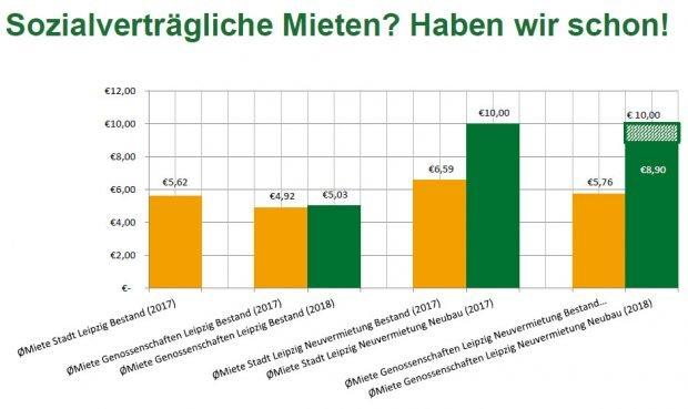 Mietpreisvergleich der Stadt Leipzig (2017) und der sechs Wohnungsgenossenschaften (2017 und 2018). Grafik: VSWG