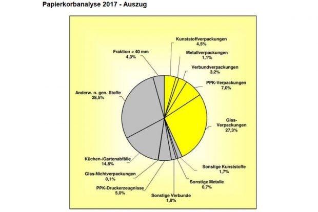 Die Leipziger Papierkorbanalyse von 2017. Grafik: Stadt Leipzig