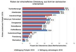 Die größten Risiken aus Sicht der sächsischen Unternehmen. Grafik: Landesarbeitsgemeinschaft der Industrie- und Handelskammern im Freistaat Sachsen