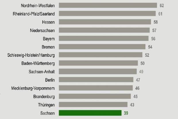 """Tarifbindung nach Bundesländern.Grafik: Studie """"Tarifverträge und Tarifflucht in Sachsen"""""""