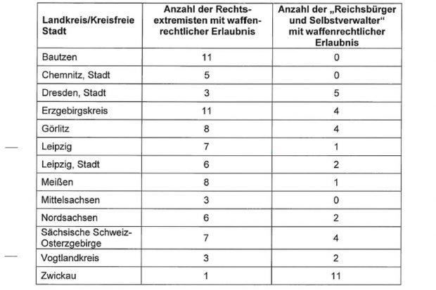 """Waffenrechtliche Erlaubnise bei Rechtsextremen, """"Reichsbürgern und Selbstverwaltern"""". Grafik: Freistaat Sachsen"""