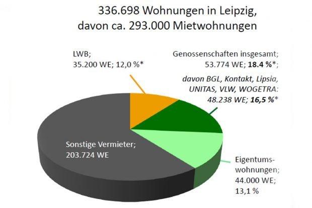 Die Anteile am Leipziger Wohnungsmarkt. Grafik: VSWG