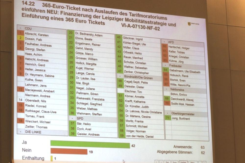 Die Abstimmung zur Prüfung eines 365-Euro-Tickets in Leipzig im Mai vor der Kommunalwahl. Foto: L-IZ.de