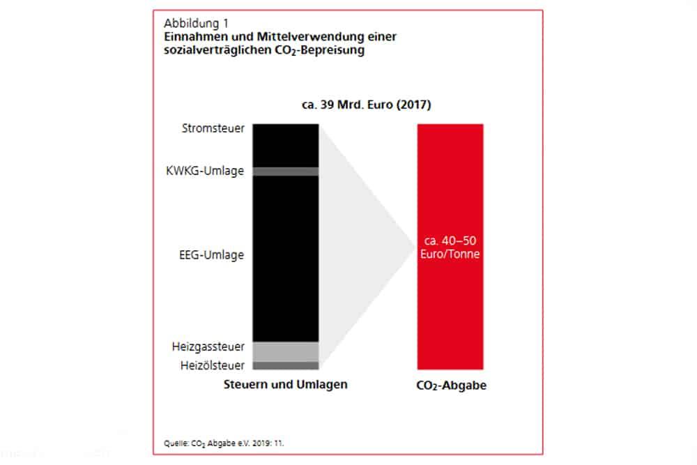 Wie die CO2-Steuer die alten Energieabgaben ersetzen müsste. Grafik: Friedrich-Ebert-Stiftung