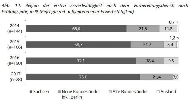 Wo sächsische Lehramtsstudenten nach ihrem Studium in die erste Berufstätigkeit einsteigen. Grafik: Freistaat Sachsen. 3. Absolventenstudie