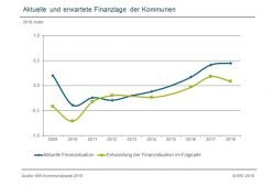 Einschätzung der Finanzlage der Kommunen. Grafik: KfW-Kommunalpanel